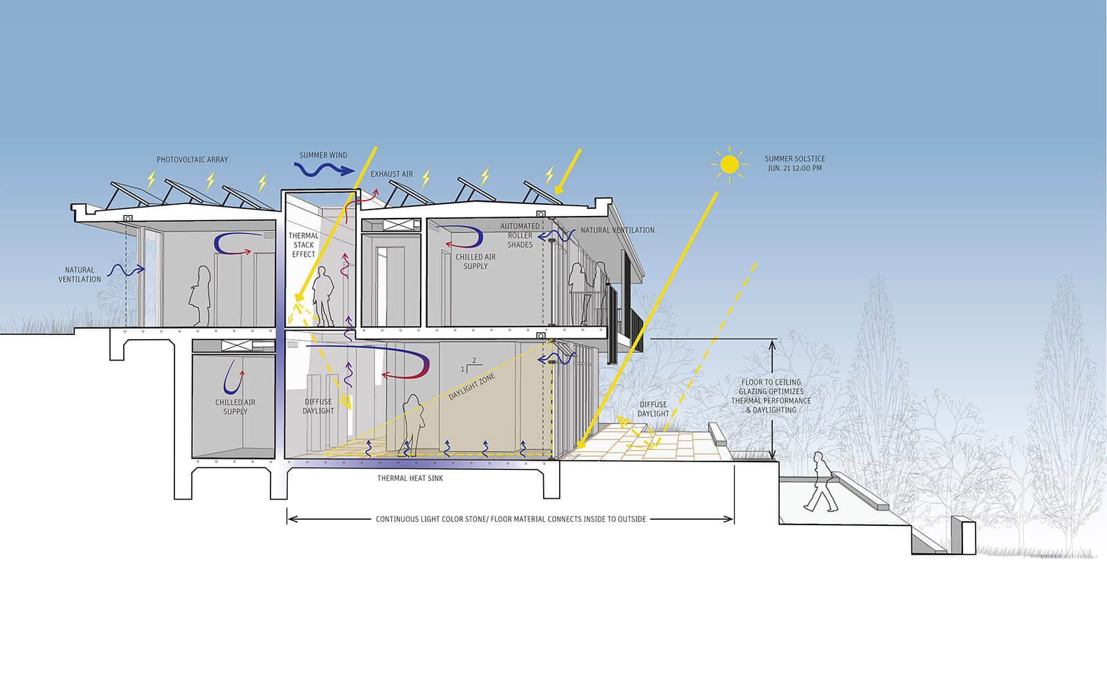 studio vara residential woodside i diagram section summer solstice