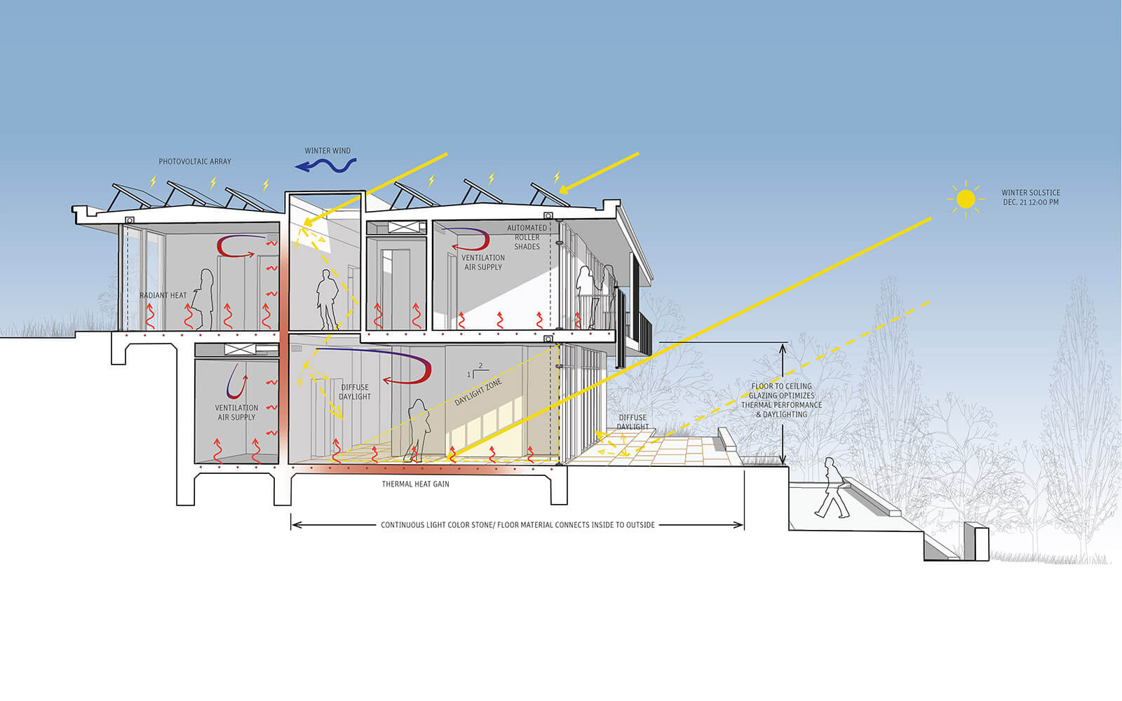 studio vara residential woodside i diagram section winter solstice